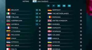 Eurovision Song Contest 2013 (Euroscoreboard 2