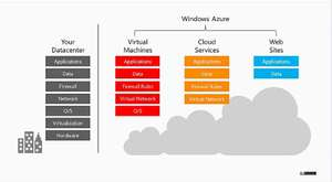 Windows Azure Cloud Service Uygulamaları